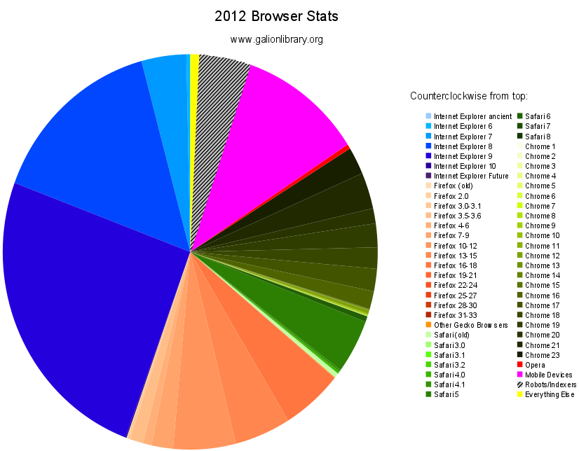 [pie chart: 39% Internet Explorer, 21% Firefox, 4% Safari, 19% Chrome, 12% Mobile Devices, 4% Robots, 1% Other]
