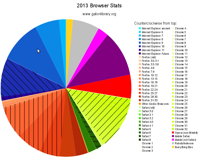 [pie chart: 28% Internet Explorer, 11% Firefox, 4% Safari, 15% Chrome, 17% Mobile Devices, 6% Opera, 16% Robots, 4% Other]